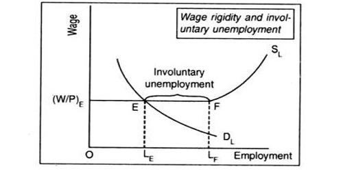 Involuntary Unemployment in Economics