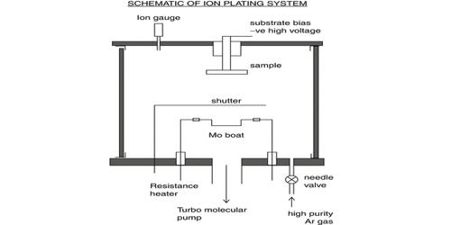 Ion Plating (IP)
