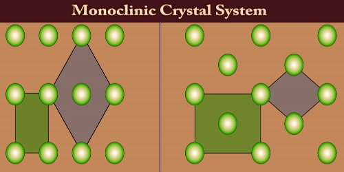 Monoclinic Crystal System