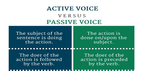 Difference between Active Voice and Passive Voice