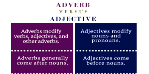 Difference between Adjective and Adverb