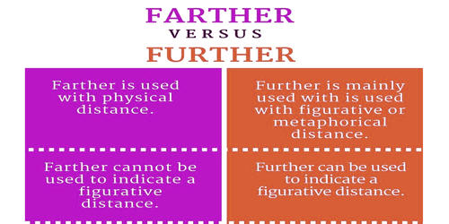 Difference between Farther and Further