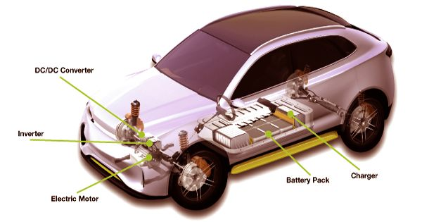 Electric-vehicle Battery (EVB)