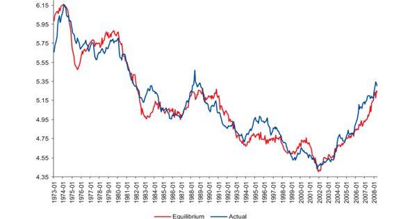 Commodity Price Index