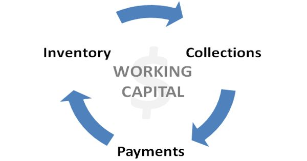 Determination of Working Capital