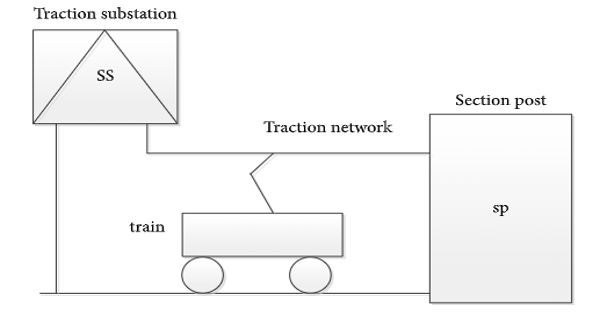 Traction Network