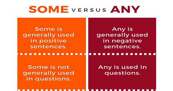 Difference between Some and Any
