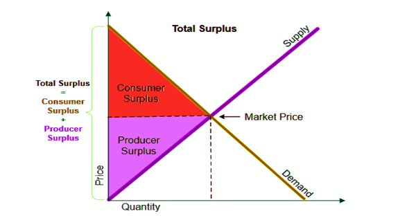 Consumer surplus – difference between consumers pay and willingness to pay