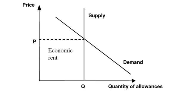 Economic Rent – in economics