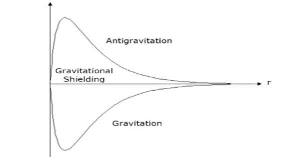 Gravitational Shielding