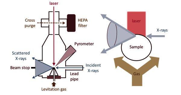 Aerodynamic Levitation – the use of gas pressure to levitate materials