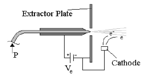 Colloid Thruster – a type of low thrust electric propulsion rocket engine