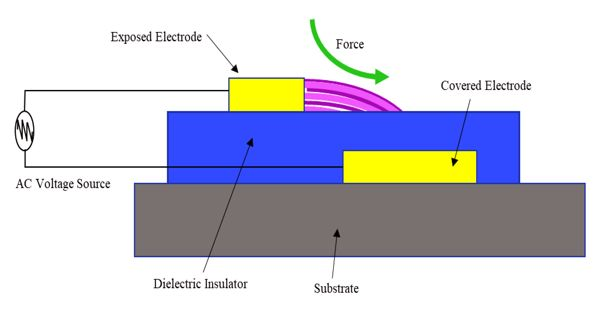 Dielectric-barrier discharge (DBD)