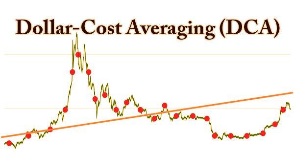 Dollar-Cost Averaging (DCA)