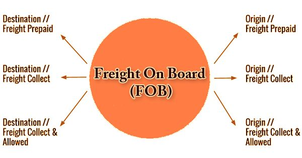 Freight On Board (FOB)