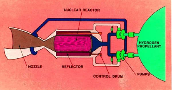 Nuclear Thermal Rocket – a type of thermal rocket
