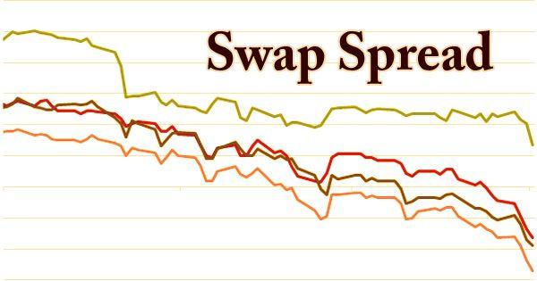 Swap Spread
