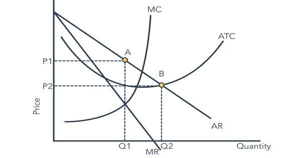 Contestable Markets in economics