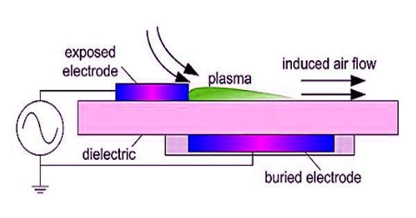 Plasma Actuators – a flow control technology
