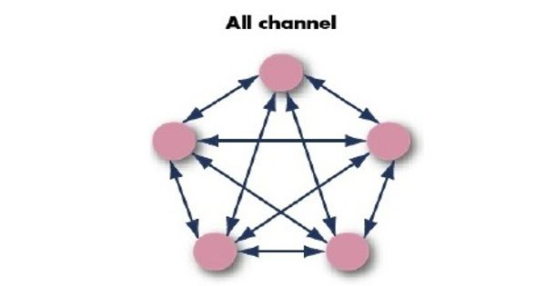 All Channel Network in Business Communication