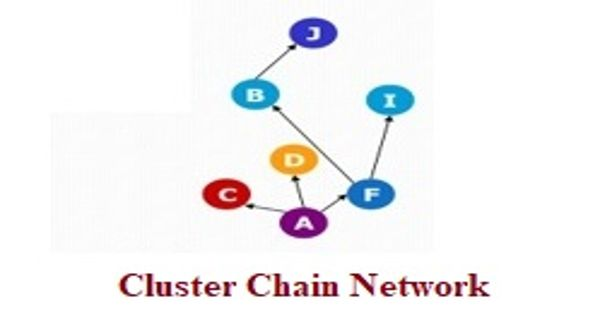 Cluster Chain Network in Business Communication