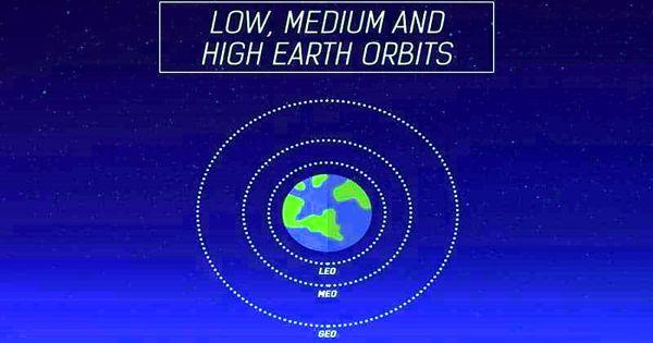 High Earth orbit – a geocentric orbit