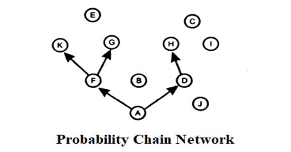 Probability Chain Network in Business Communication