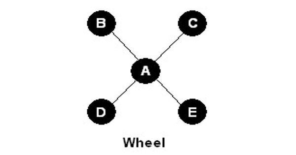 Wheel Network in Business Communication