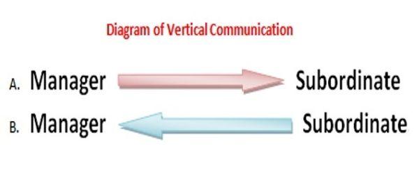 Advantages of vertical communication
