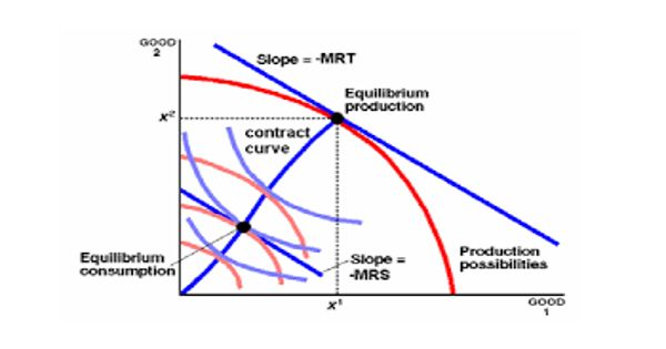 Contract Curve – in microeconomics
