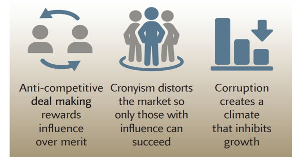 Crony capitalism – an economic system