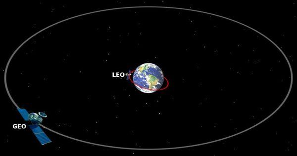 Low Earth orbit – an Earth-centred orbit