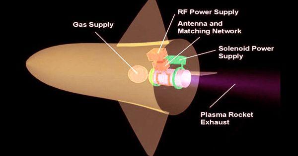 Plasma Propulsion Engine – a type of electric propulsion