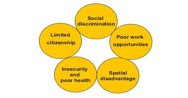 Poverty Trap in economics