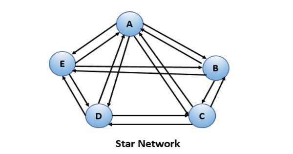 Star Network in Business Communication