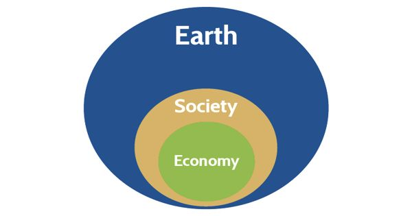 Steady-state Economy – a structured to balance growth with environmental integrity