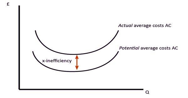 X-inefficiency – degree of efficiency