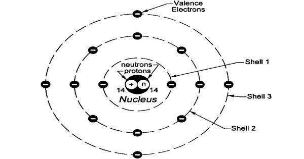 Atomic Radius of a chemical element