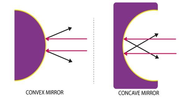 Difference between Convex and Concave Mirror