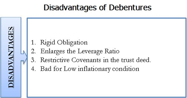 Disadvantages of debentures