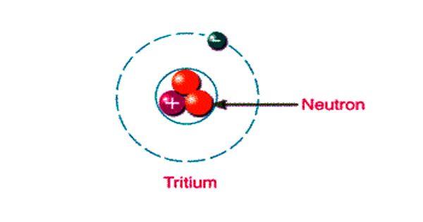 Tritium – an isotope of hydrogen