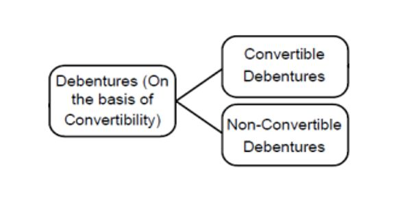 Types of Debentures on the Basis of Convertibility