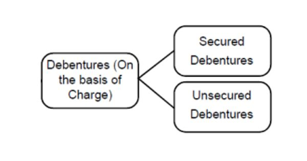 Types of Debentures on the Basis of Security