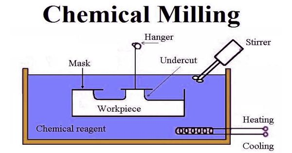 Chemical Milling – a subtractive machining process