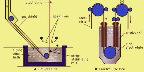 Electrogalvanizing – a process to protect against corrosion