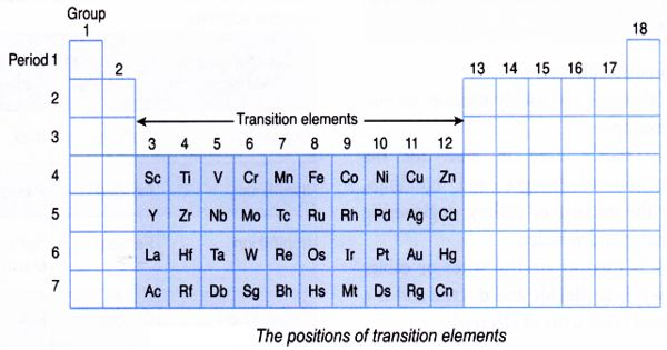 Transition Metals – a group of metals found in the middle of periodic table