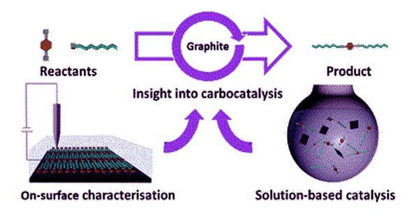 Carbocatalysis – a form of catalysis