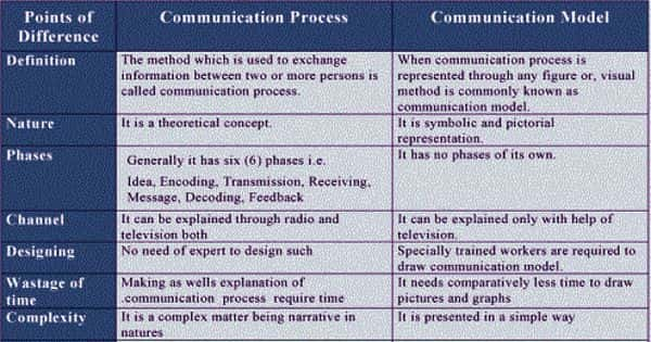 Difference between the Communication Process and Communication Model