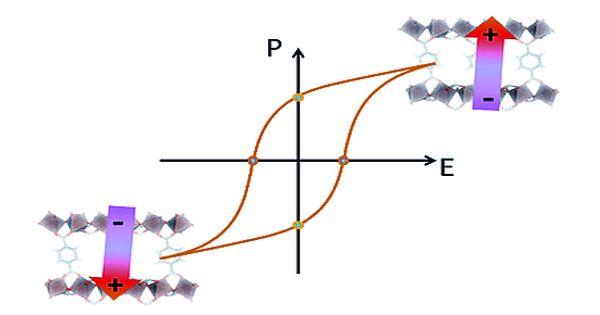 Ferroelectricity – a spontaneous electric polarization