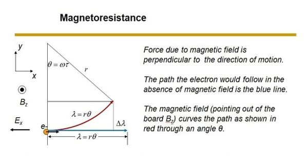Magnetoresistance – the tendency of a material to change the value of its electrical resistance
